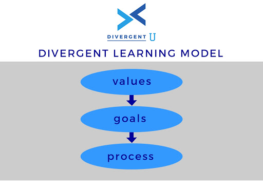 What Is The Divergent Learning Model?